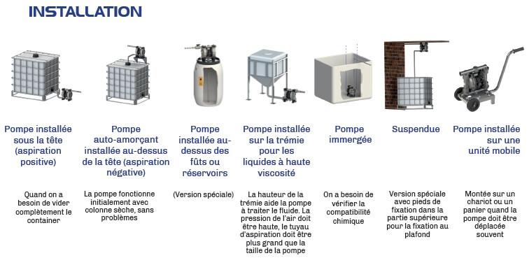 Distributeur fournisseur prix vente pompe à membrane pneumatique ATEX FOOD pp inox aluminium pvdf maroc