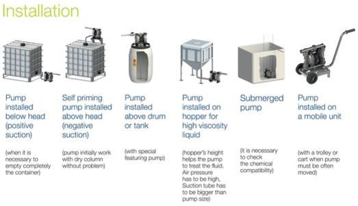 installation pompe a membrane phoenix maroc